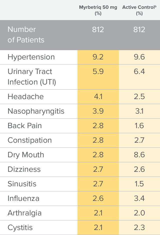 Chart showing results of 1 year safety study in elderly patients