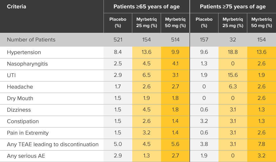 Chart showing results of 12 week safety study in elderly patients