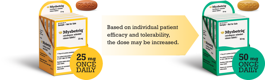 MYRBETRIQ (mirabegron) dosing options: based on individual patient efficacy and tolerability, the dose may be increased